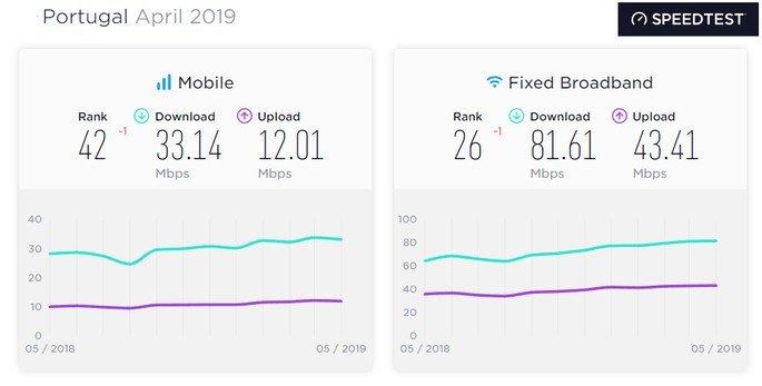 Média internet Portugal Abril 2019
