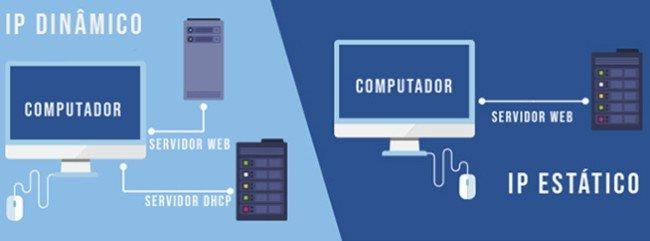 exemplos de IP