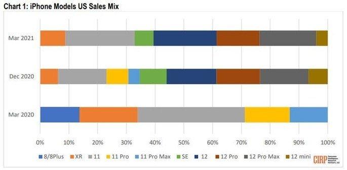 iPhone 12 ocupam 61% das vendas. iPhone 11 é o modelo mais vendido