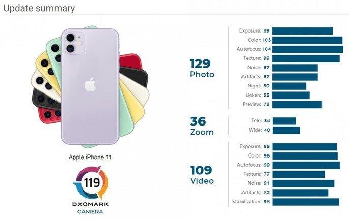 iPhone 11 DxOMark