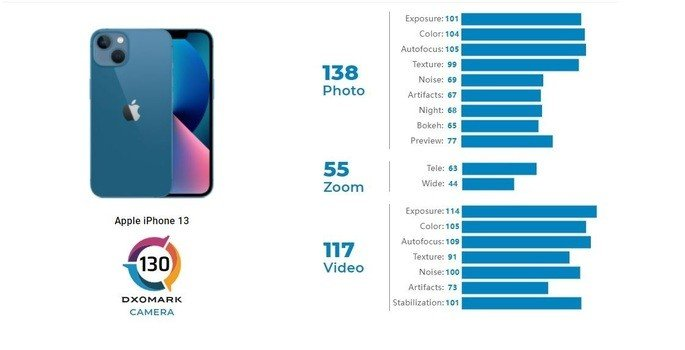 iPhone 13 DxOMark