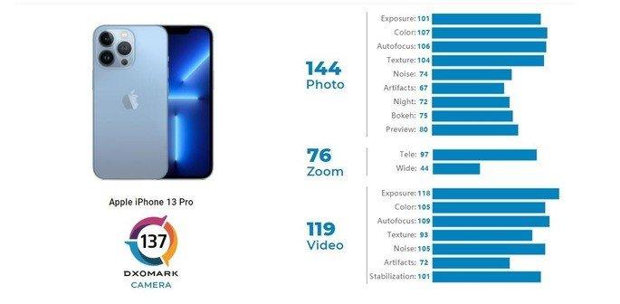 iPhone 13 Pro DxOMark