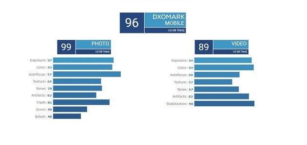 LG G8 DxOMark