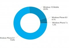 """Microsoft: Windows 10 Mobile não representa 25% de """"Market Share"""""""