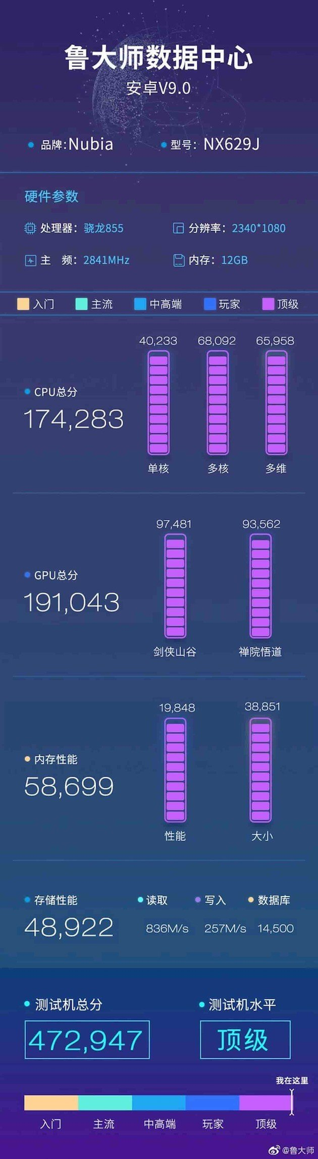 nubia red magic 3 benchmark master lu