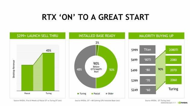Nvidia: Gráficas Turing estão a vender bem mais que modelos Pascal