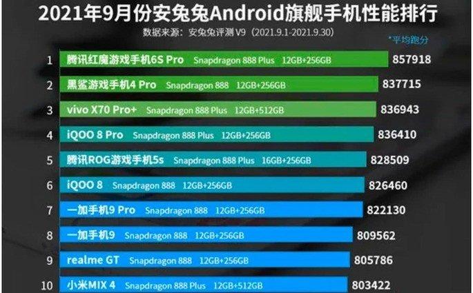TOP 10 de setembro no AnTuTu (China)