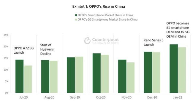 Oppo smartphone Android Huawei