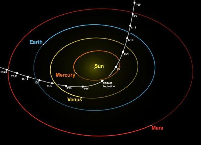 Órbita do Objeto Oumuamua