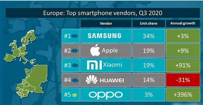 Smartphones europa Samsung, Apple, Xiaomi, Huawei e OPPO