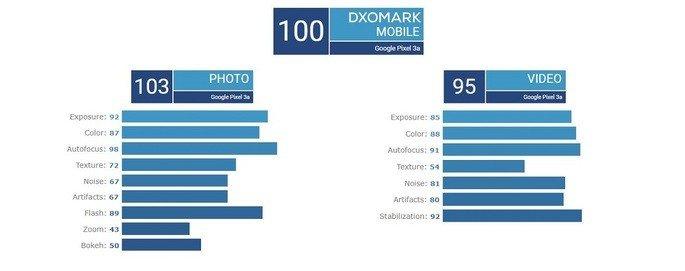 Pixel 3a dxomark