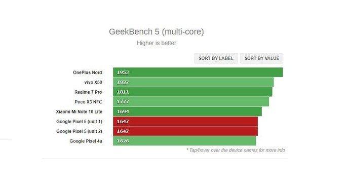 Pixel 5 benchmark