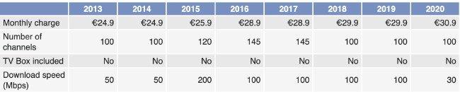 preços Vodafone Portugal