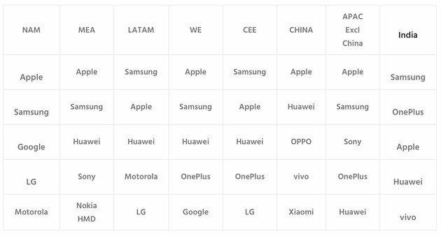 ranking regiões smartphones premium