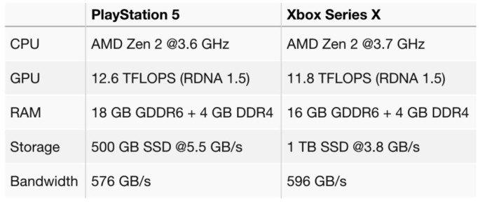 Especificações PS5 e Xbox Series X