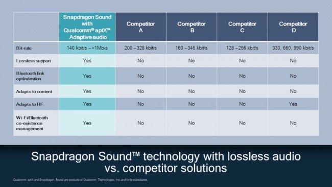 aptX Lossless Snapdragon Sound Bluetooth Qualcomm