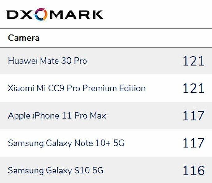 DxOmark smartphone foto