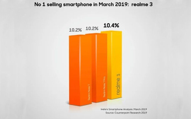 Realme 3 Xiaomi Redmi Note 7