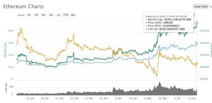 Ethereum preço
