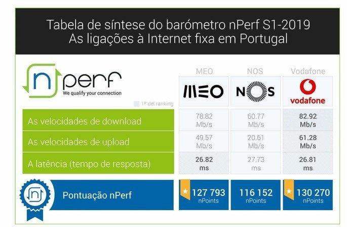 Tabela Perf Vodafone, MEO e NOS