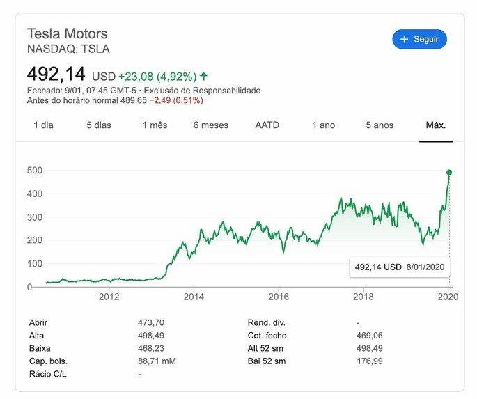 Tesla preço da ação