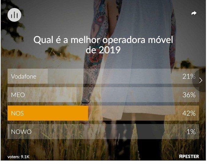 NOS, MEO, Vodafone ou NOWO? Esta é a melhor operadora móvel de 2019! (Prémios 4gnews)