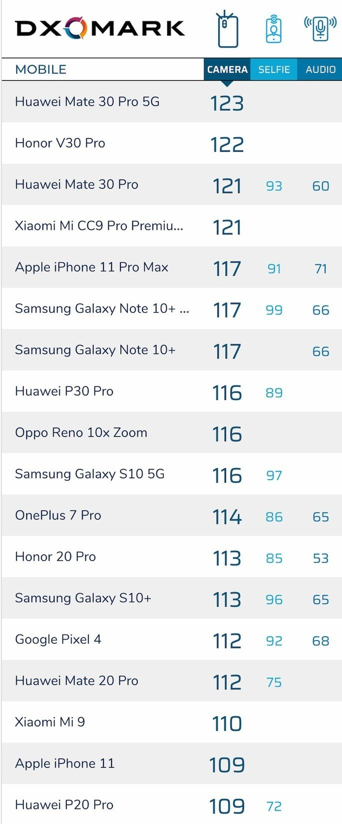 smartphones DxOmark iPhone 11, Xiaomi mi 9 e OnePlus 7