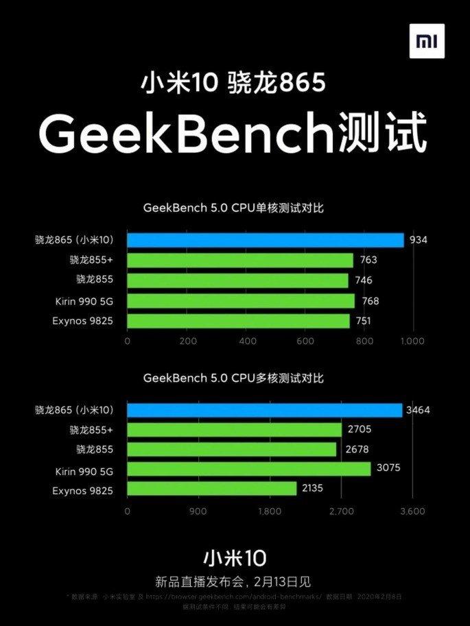 Xiaomi Mi 10 Benchmarks
