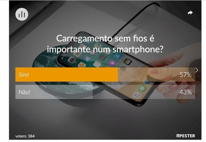 Conclusão da sondagem sobre o carregamento sem fios nos smartphones