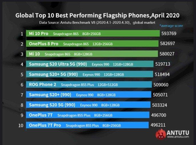 Xiaomi Mi 10 Pro. Smartphones mais potentes do momento