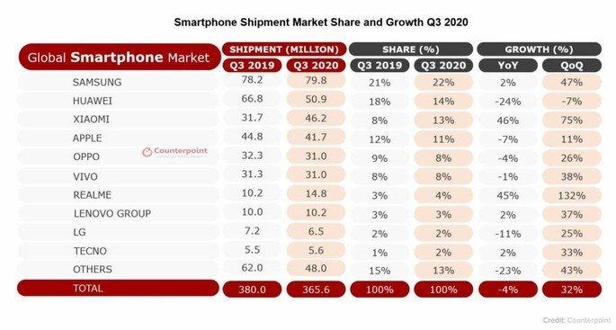 Teléfonos inteligentes Xiaomi y Apple