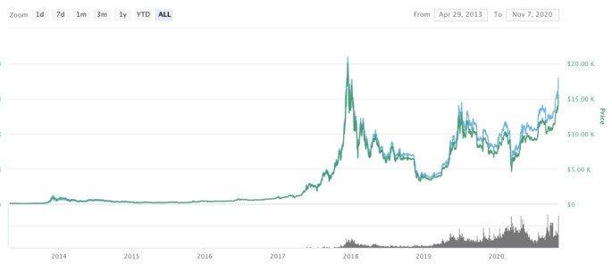 Bitcoin crescimento