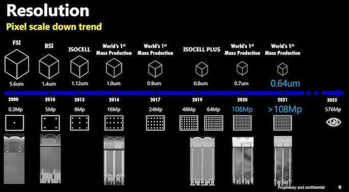 Samsung pretende chegar a 576MP nos sensores mobile em 2025. Crédito: