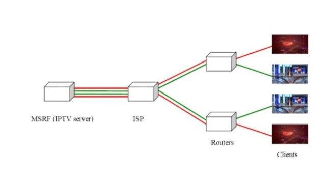 Sistema básico IPTV