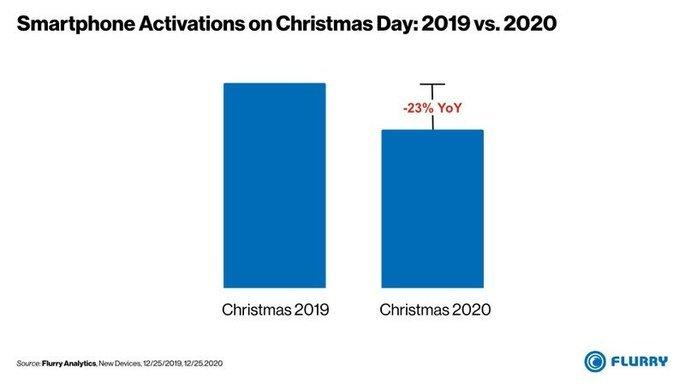 Ativações de smartphones nos EUA 2019 vs 2020