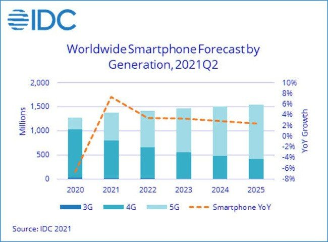 IDC Android Apple smartphone