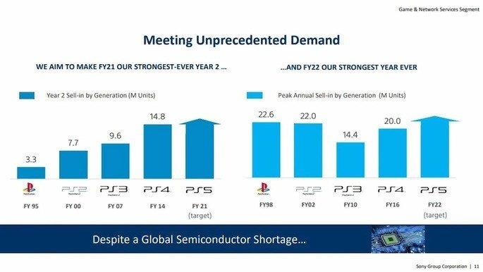 Sony espera que o ano fiscal de 2022 seja o mais forte de sempre da PlayStation