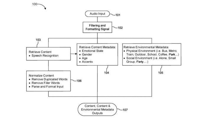 Esquema da Patente do Spotify