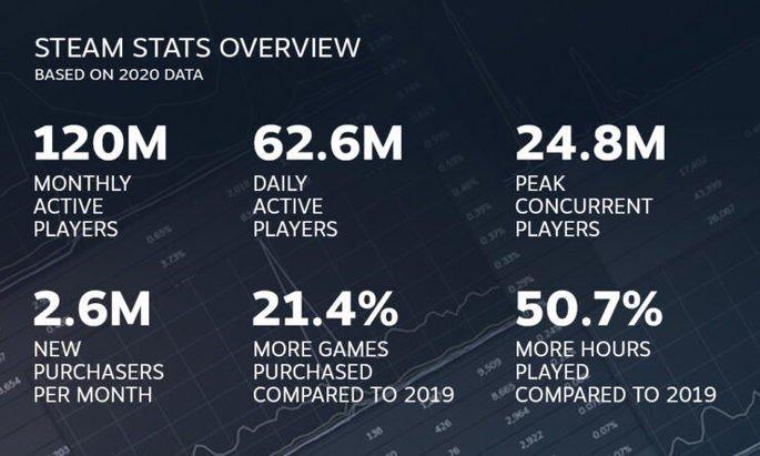 Dados da Steam relativos a 2020