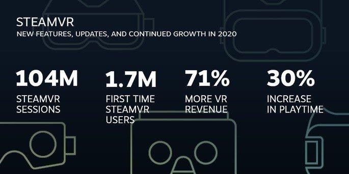 Dados da Steam VR
