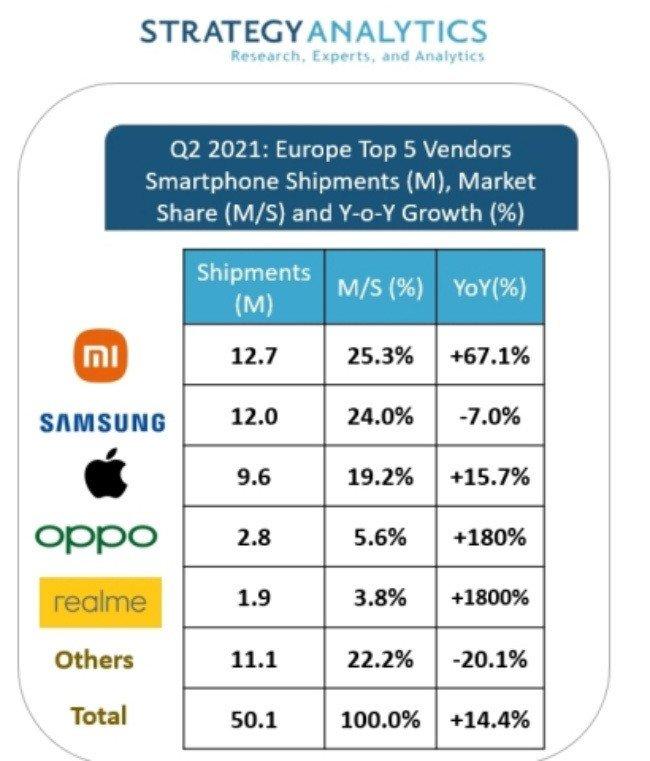 Strategy Analytics Xiaomi