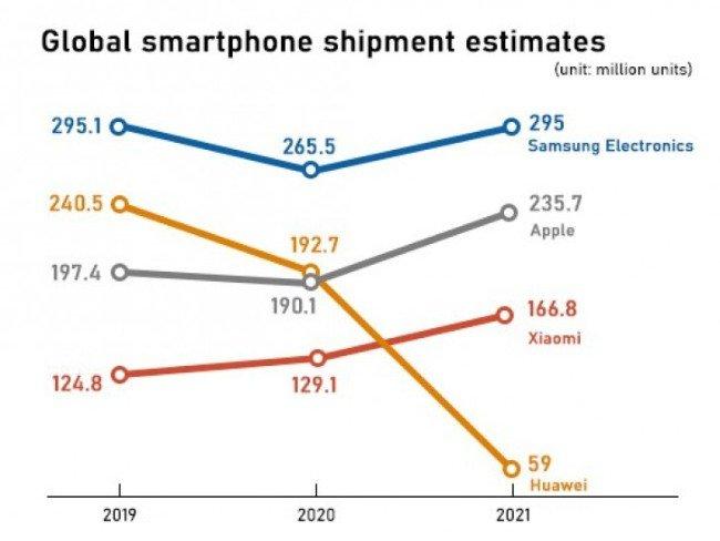 Gráfico da agência Strategy Analytics relativo ao mercado mobile global