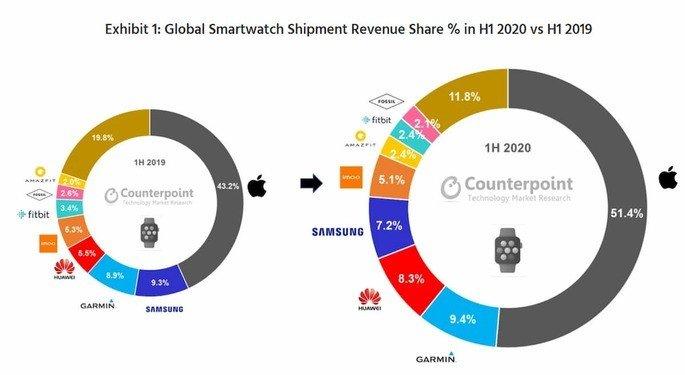Os fabricantes com mais vendas de smartwatches
