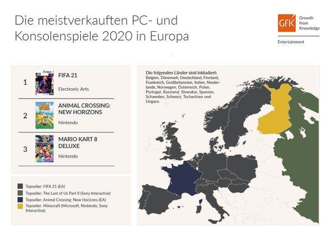 Os 3 jogos físicos mais vendidos na Europa, distribuídos por país. Crédito: