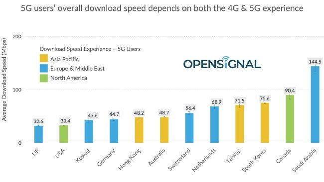 Velocidades das redes 5G