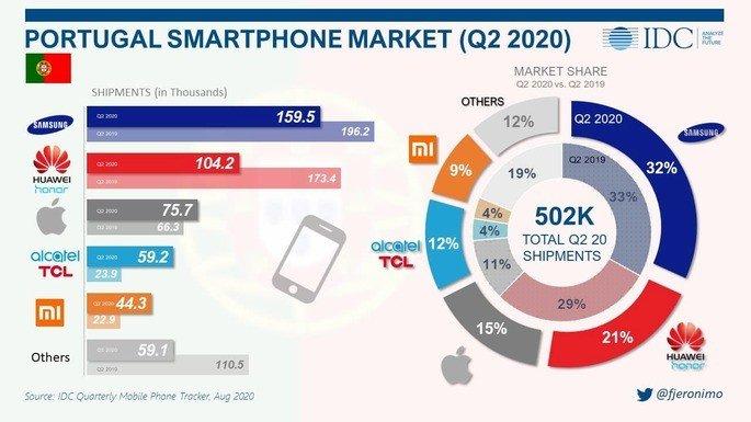 venda de smartphones Portugal. Samsung, Huawei, Apple, Xiaomi , TCL