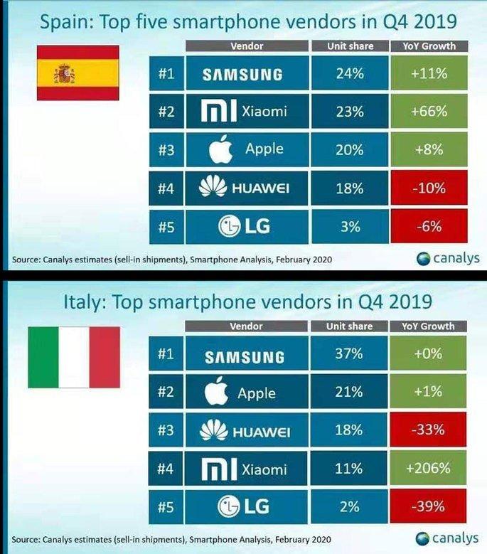 Xiaomi cresce Huawei cai