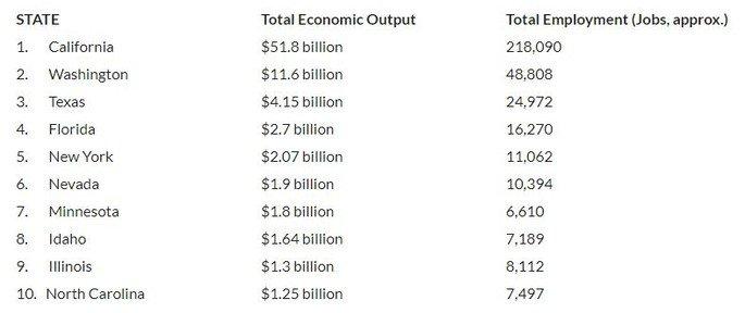 Estudo da ESA relativo aos videojogos na economia americana