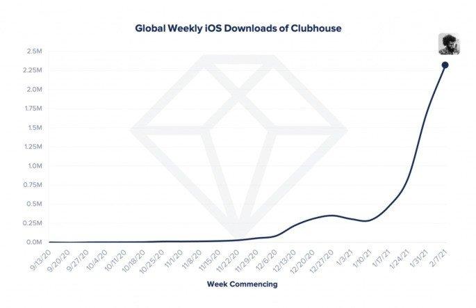Downlods do Clubhouse globalmente nas últimas semanas.