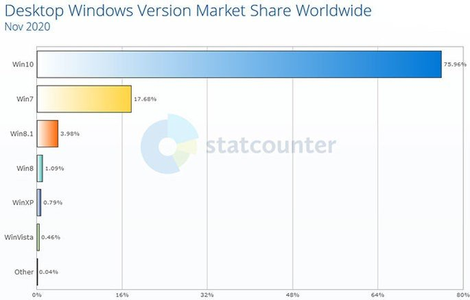 Quota de Mercado do Windows 7 2020